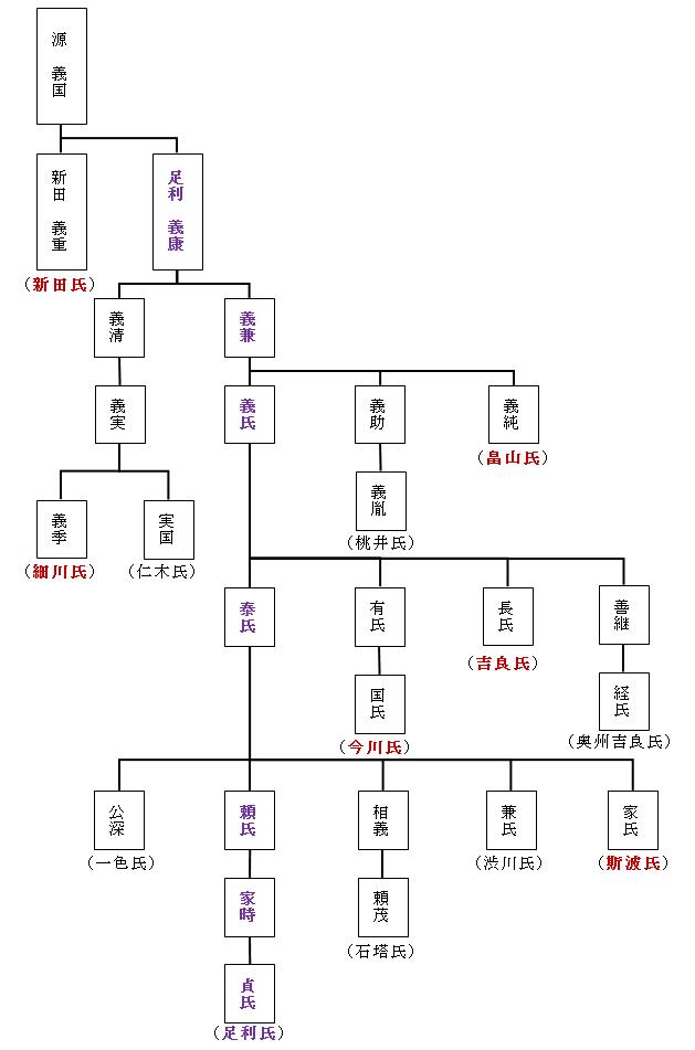 足利氏の歴史(足利氏の一族)